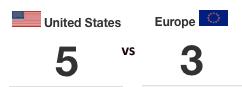 von 8 Punkten an Tag 1 gingen 5 Punkte an TEAM USA