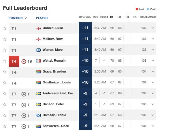 Dp Dubai World Tour Championship Garcia Mit Platzrekord Siem Mit Top Runde Exklusiv Golfen