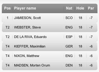 3 deutsche beim Saisonauftakt der European Tour in Südafrika - und Kiefer gleich in den Top 5