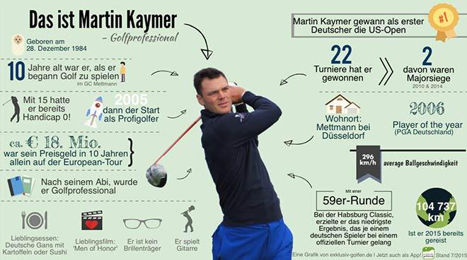 Martin-Kaymer-Golf