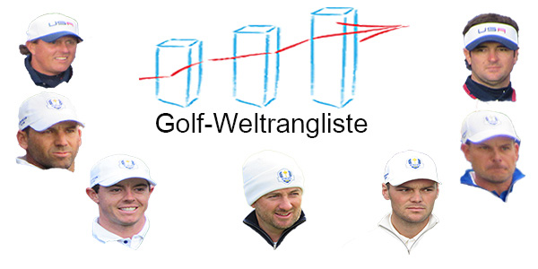 official Golf World Ranking - Golf Weltrangliste