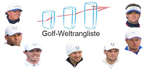 official Golf World Ranking - Golf Weltrangliste