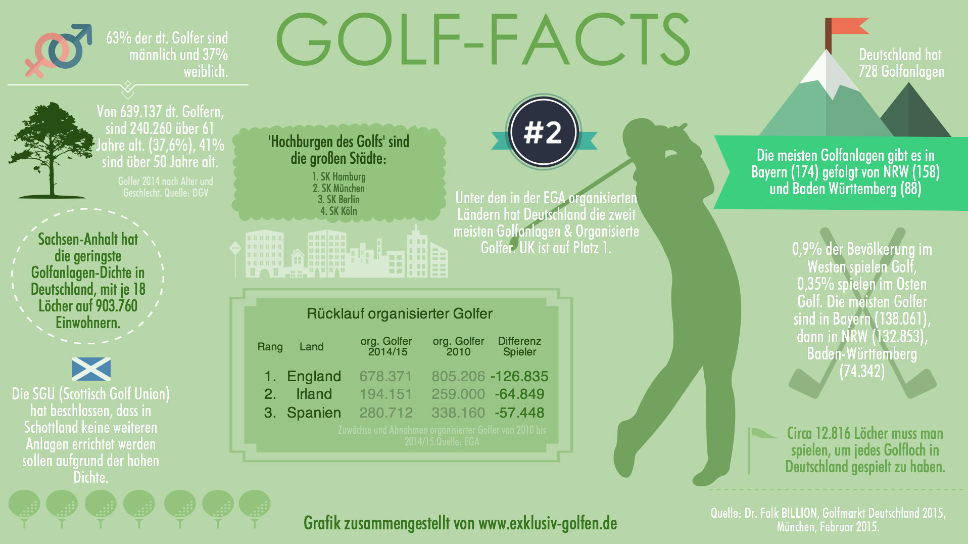 golf-facts-germany
