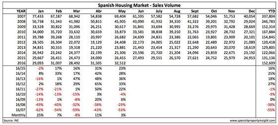 wertanlage-immobilien-spanien