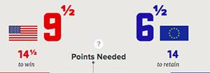 Dreamteam McIlroy / Pieters punkten erneut für Europa.