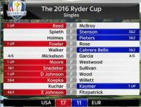 Ryder Cup 2016 - USA gewinnt über Europa mit 17:11