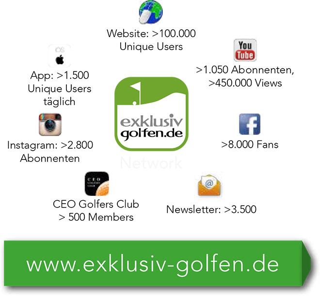 Golf-Media-Daten