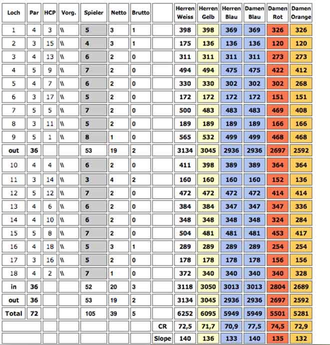 Golf Handicap anhand einer Scorekarte erklärt
