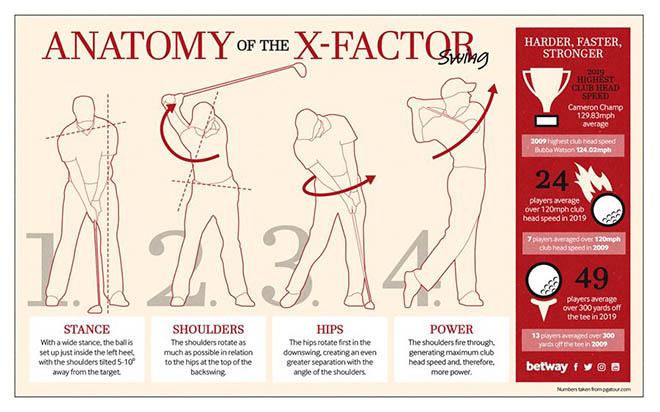 Die Anatomie des X-Faktor Schwungs. Fotocredit: betway