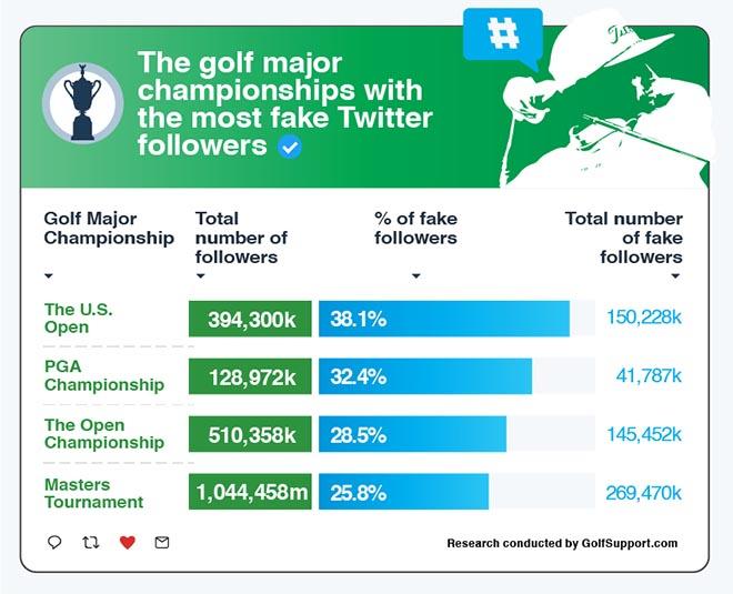 Golfsport und Social Media
