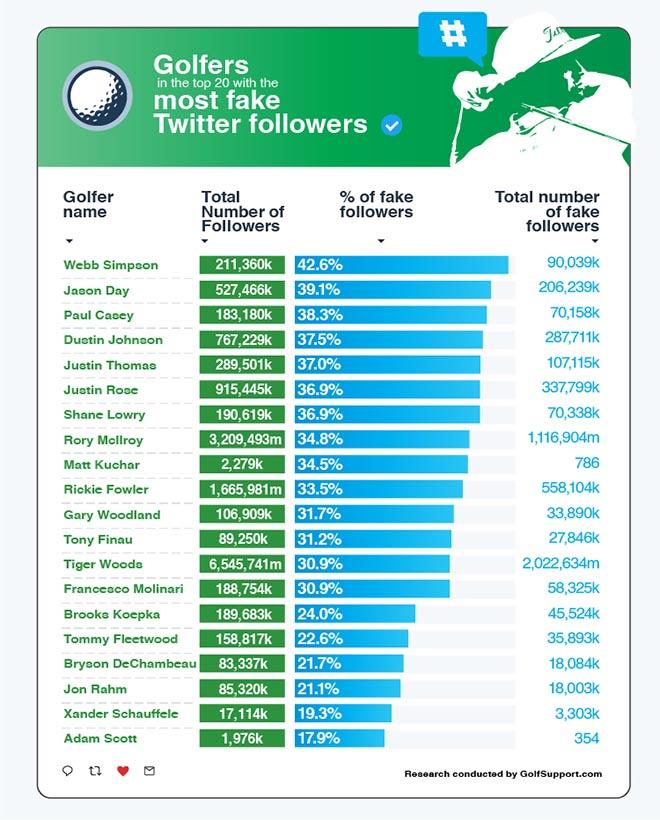 Die etwas andere Golfstatistik! Credit: golfsupport.com
