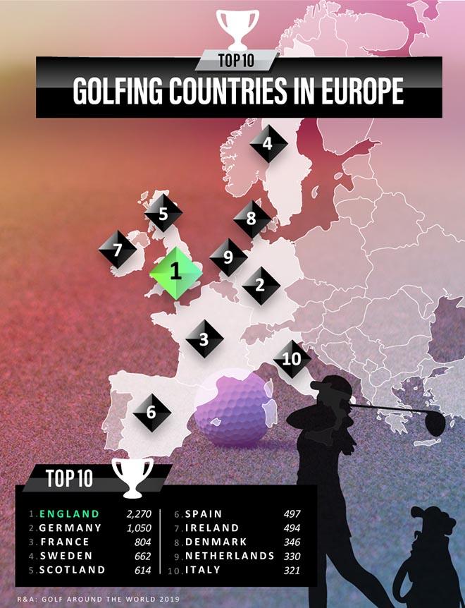 welches land hat die meisten golfplätze