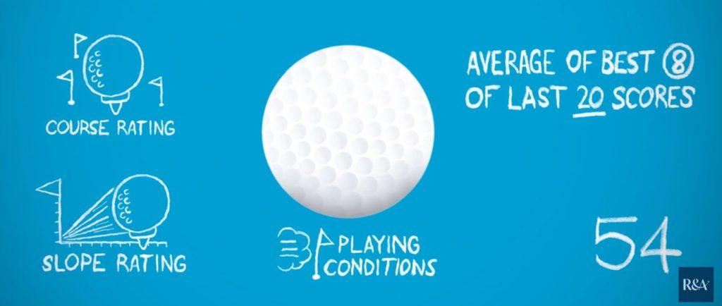 Golf Handicap, Welthandicap