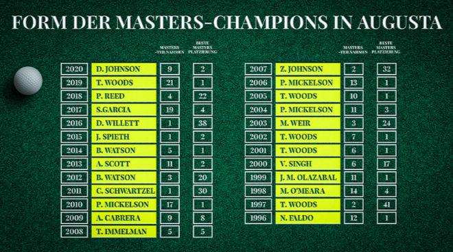 Golf die wichtigsten turniere: Die Masters-Champions in Augusta von 1996 bis 2020: So oft haben sie teilgenommen. Credit: